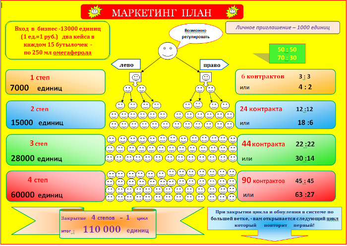 Маркетинг план сетевого маркетинга