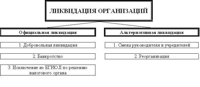 Схема видов ликвидации