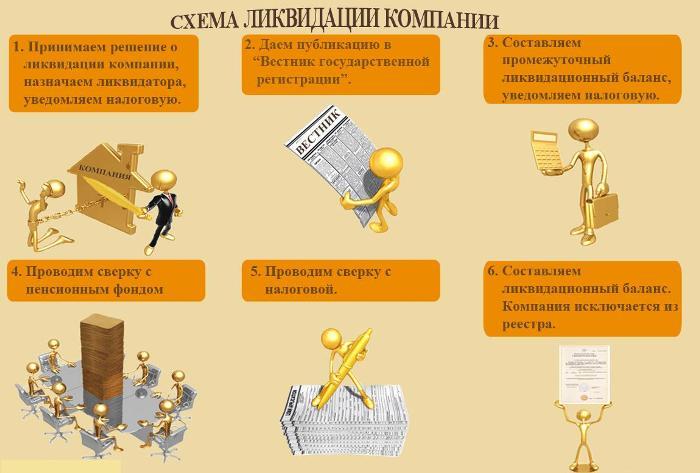 Схема ликвидации ООО