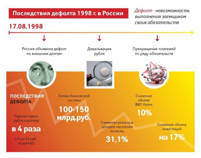 Схема дефолта 1998 г