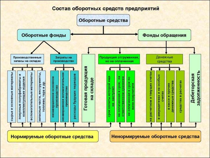 Схема оборотных средств