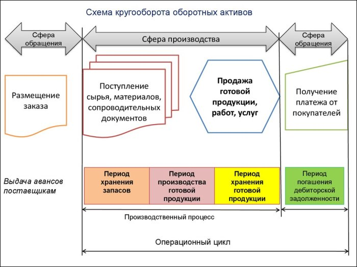 Схема кругооборота