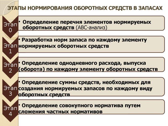 Структура этапов