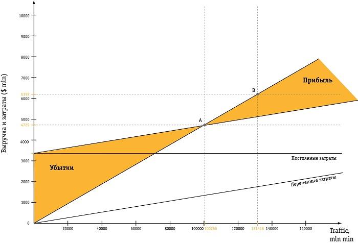 Расчет валового дохода
