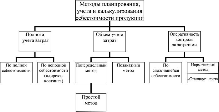 Методы калькуляции на схеме