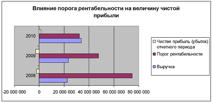 Изображение - Рентабельность затрат формула Rentabelnost-zatrat-1
