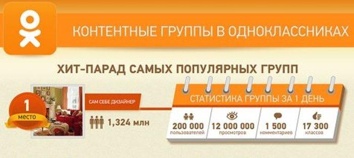 """Как выглядит популярность группы в """"Одноклассниках"""""""