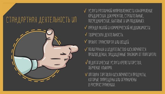 Какие виды деятельности ИП разрешены