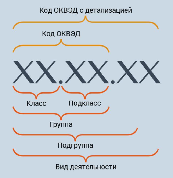 Список видов деятельности для ИП