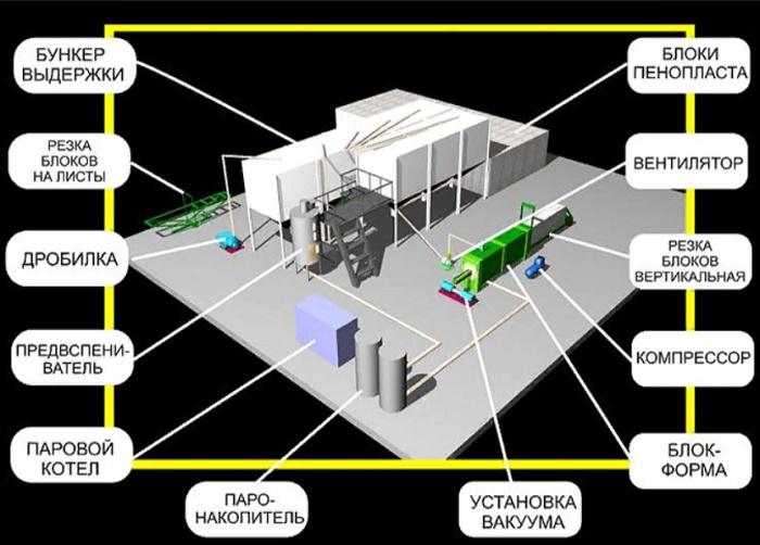 Какое оборудование нужно на заводе?