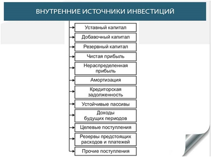 Изображение - 2 вида финансирования бизнеса Vnutrennie-i-vneshnie-istochniki-finansirovaniya-biznesa-3