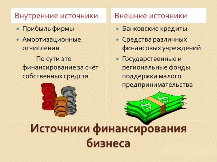 Какие виды источников финансирования существуют?