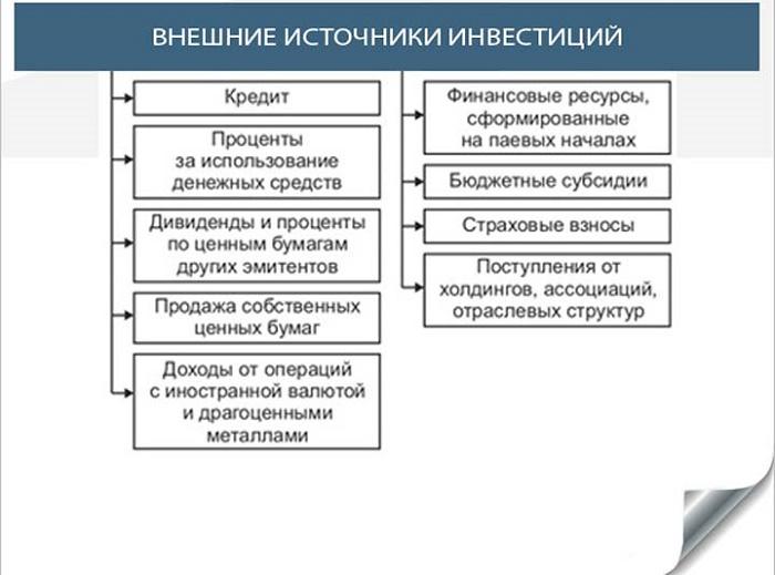 Изображение - 2 вида финансирования бизнеса Vnutrennie-i-vneshnie-istochniki-finansirovaniya-biznesa-5