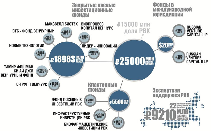 Российский венчурный фонд
