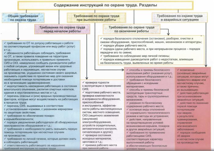 Содержание инструкции по охране труда