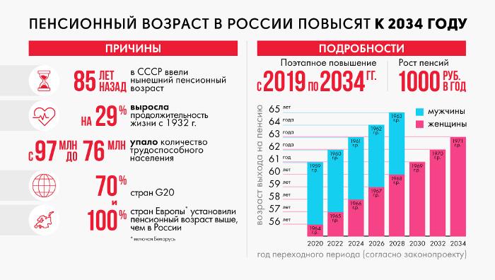 План повышения пенсионного возраста