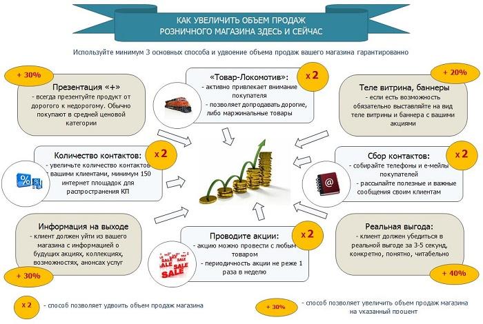 Как сделать бизнес на высокомаржинальных товарах?