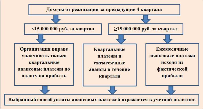 Схема авансовых платежей.