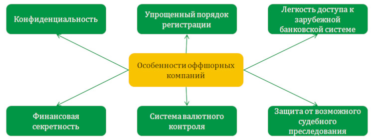 Преимущества оффшоров