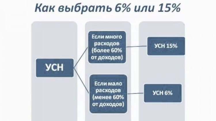 Выбор между УСН-6 и УСН-15