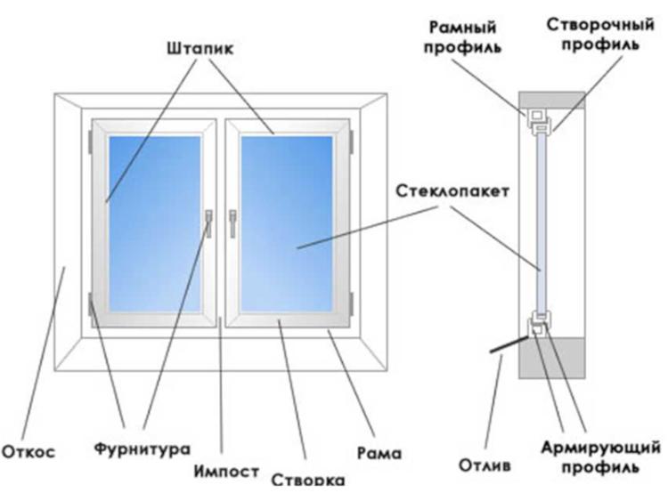 Изображение - Оборудование для пластиковых окон izgotovlenie-plastikovykh-okon-2