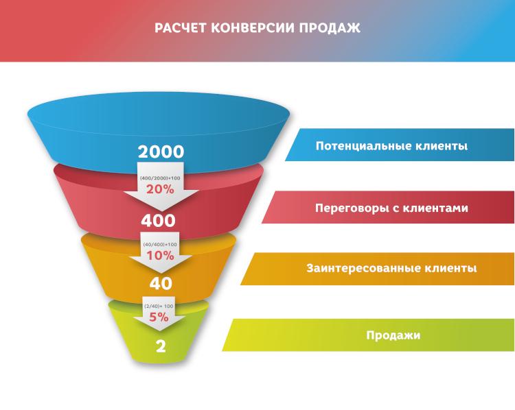 Расчёт конверсии продаж