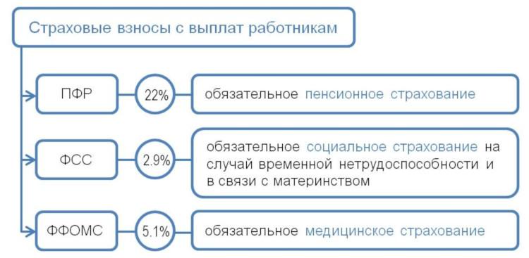 Отчисления в ПФР ФСС ФОМС