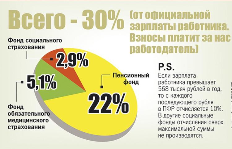 Диаграмма страховые выплаты в ПФР, ФСС и ФОМС