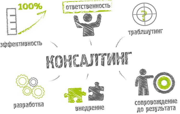 Цели и задачи консалтинговых компаний