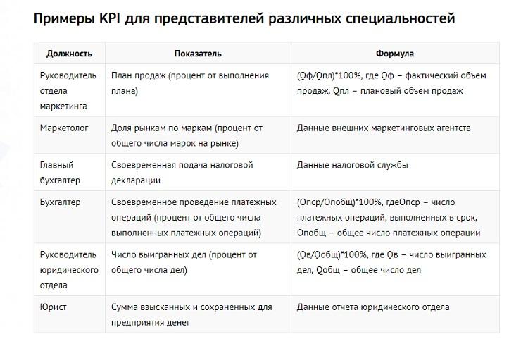 Показатели KPI