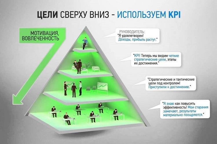 Внедрение KPI