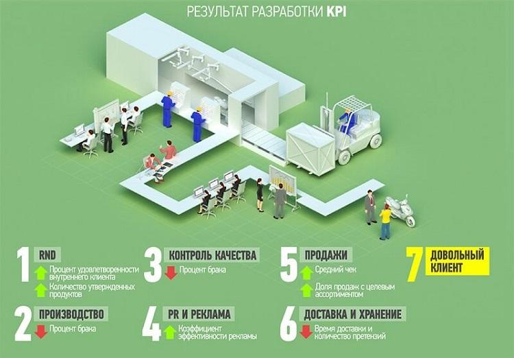 Результаты KPI