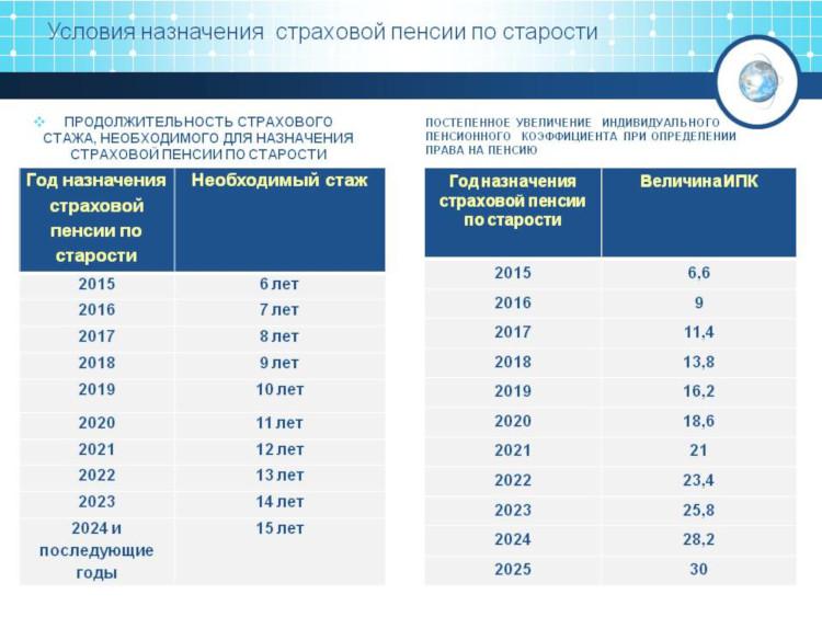 Таблица изменения требований к страховому стажу до 2024 года