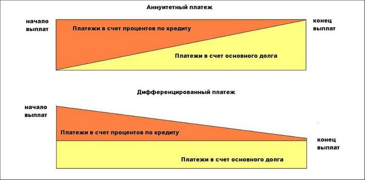 Различие платежей