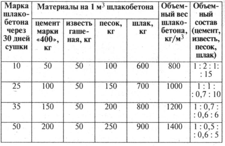 Пропорции смесей для шлакоблоков