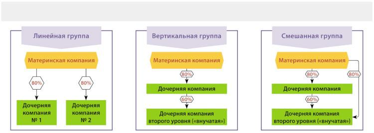 Схема дочерних компаний