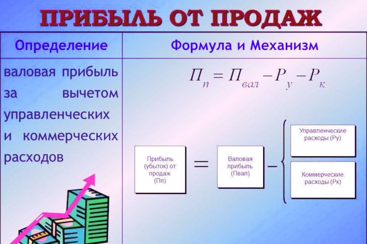 Формула прибыли от продаж