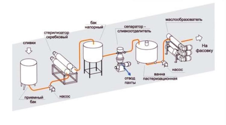 Схема производства сливочного масла
