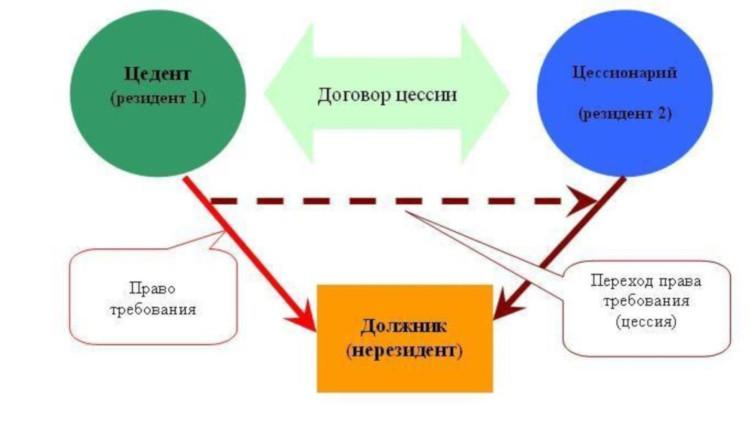 Схема цессии