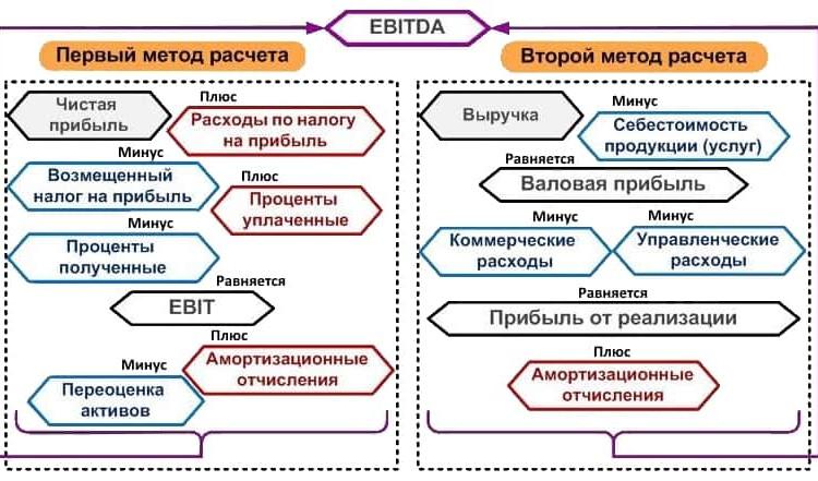 EBITDA что такое простым языком
