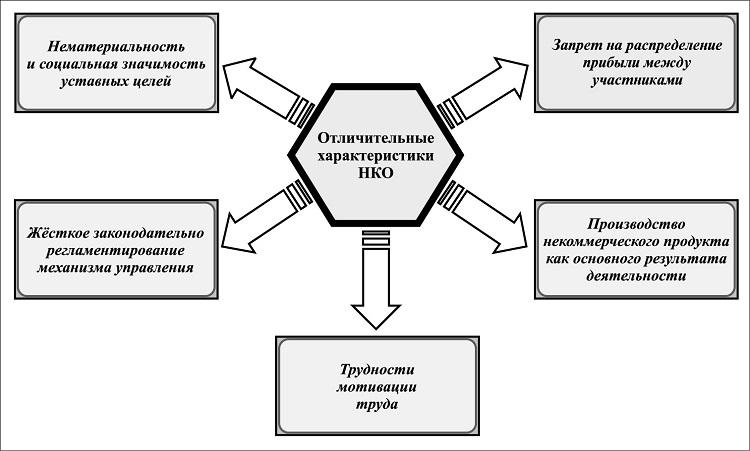 Характеристики НКО