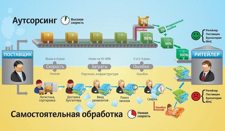 Схема аутсорсинга