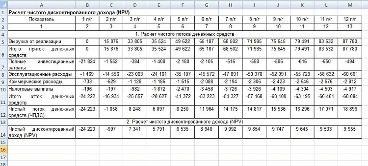 Таблица с расчетами