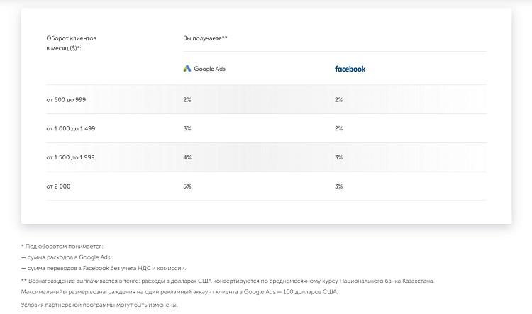 Как в Фейсбук заработать деньги